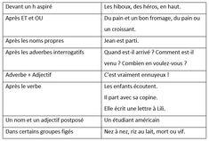 Les liaisons interdites. Phonétique française. - learn French,francais