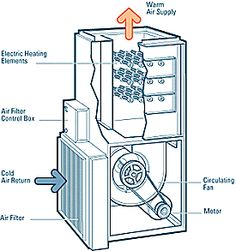 Electric Air Filter For Furnace. Furnace Air Flow, Air Return, Service Maintenance, Air Supply, Heating Element, Heating Systems, Air Filter, Filters, Diagram