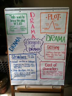 Drama anchor chart love for language arts drama education, r Ela Anchor Charts, Reading Anchor Charts, Teaching Theatre, Teaching Reading, Teaching Ideas, Teaching Activities, Learning, Reading Lessons, Reading Skills