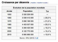 3) L'évolution de la population mondiale de 1950 a 2010
