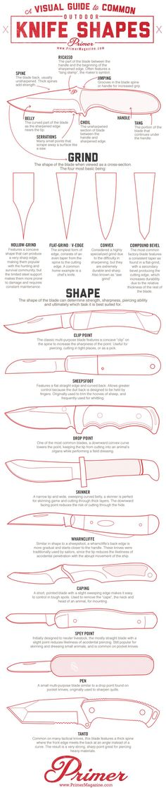 common outdoor knife shapes, clip point, drop point, sheepsfoot, skinner, wharncliffe, caping, spey point, pen knife, tanto, parts of a knife: