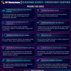 Blockchain security is capable of fighting off any kind of cyber attacks. Learn more about blockchain security companies, solutions, examples, and many more. Computer Engineering, Computer Science, Security Companies, Cyber Attack, Use Case, Blockchain Technology, Information Technology, New Technology, Personal Finance
