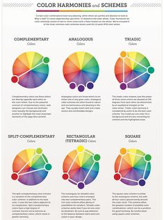 Certain colour combinations look pleasing while others are painful to look at. This Colour Harmonies and Schemes infographic shows the most common colour schemes. #colour #infographic #colourwheel