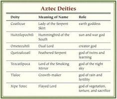 Mythology Goddesses Names and Meanings | Aztec Mythology - Myth Encyclopedia - god, story, legend, names ...