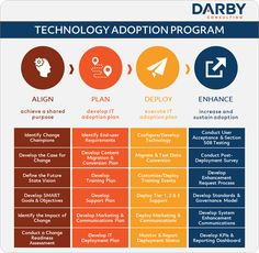 Acceptance, Content, Technology, How To Plan, Tech, Tecnologia