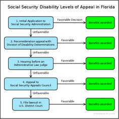Disability Claim Approved Winning The Appeals Process For Ssi