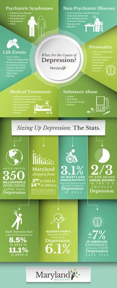 Infographic: The Causes of Depression
