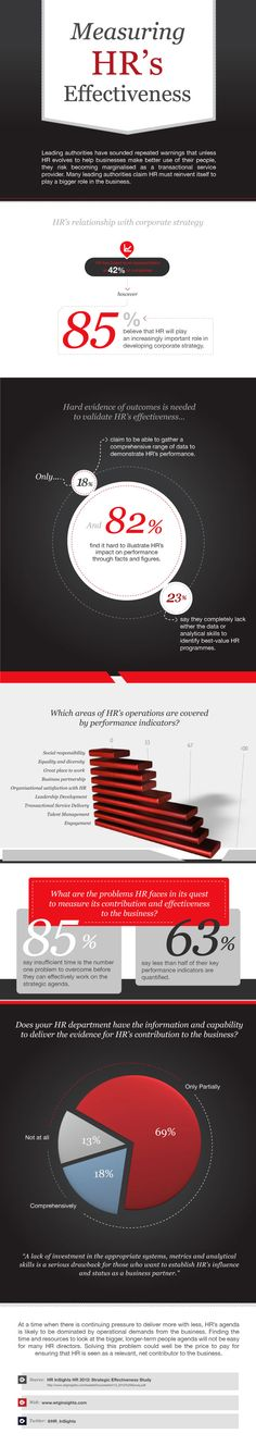 Measuring #HR's Effectiveness: Infographic