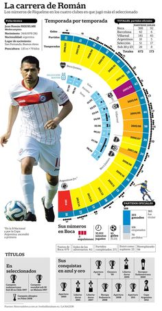 Riquelme's career by the numbers