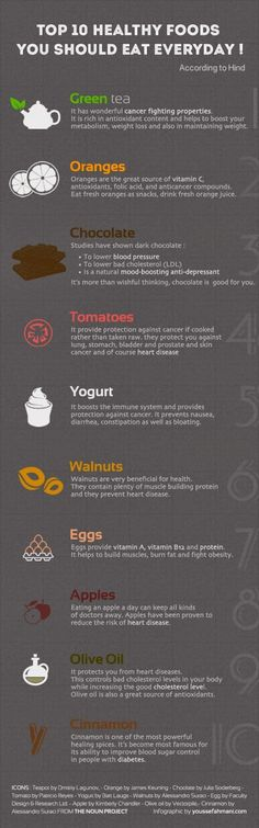 Top 10 Healthy Foods You Should Eat Everyday #diet #nutrition #health