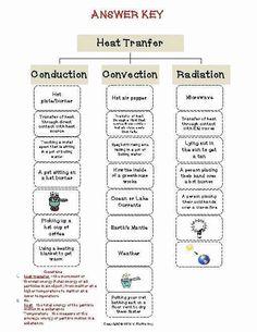 Worksheet Methods Of Heat Transfer Luxury Heat Transfer Cut & Paste Activity Science Worksheets, Science Lessons, Printable Worksheets, Science Classroom, Teaching Science, Teaching Ideas, Science Room, Science Fun, School