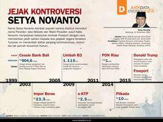 Infografik - Jejak Kontroversi Setya Novanto
