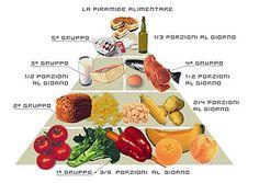 I cibi per la nutrizione corretta e i consigli da seguire