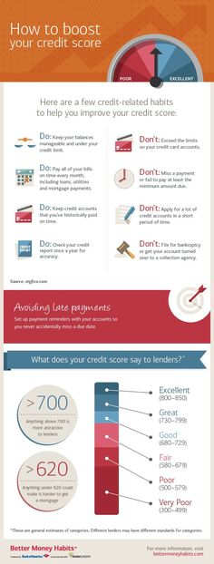 Learn how to boost your credit score with the tips and insights offered in this infographic from Better Money Habits.