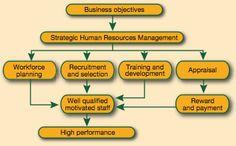 Human Resource Management - Developing a Human Resource strategy ...
