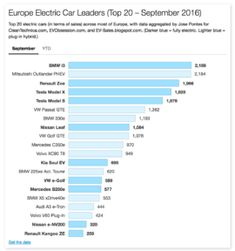 BMW i3 Wins September In Europe, But 2 Tesla Models In Top 5 - https://www.energy4tomorrow.us/this-weeks-special/bmw-i3-wins-september-in-europe-but-2-tesla-models-in-top-5-2/