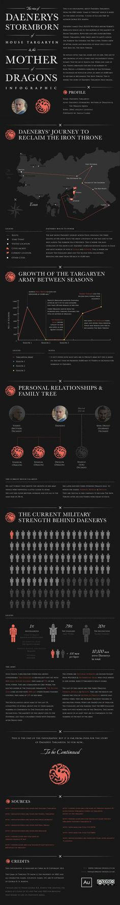 Infographic about Daenerys Tagaryen, a character from the HBO series Game of Thrones. Marketing Digital, E-mail Marketing, Online Marketing, Social Media Marketing, Marketing Products, Affiliate Marketing, Social Media Tips, Social Networks, Game Of Thrones