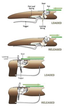 Excellent bushcraft tips that all survival hardcore will wish to learn right now. This is essentials for bushcraft survival and will definitely defend your life. Diy Crossbow, Crossbow Arrows, Crossbow Hunting, Hunting Gear, Outdoor Survival, Survival Kit, Survival Skills, Wilderness Survival, Survival Weapons