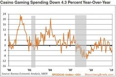 Broke And Broker: US Casino Spending Tumbling Back To Great Recession Levels | Zero Hedge