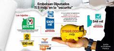 Diputados Tamaulipecos se reparten presupuesto - http://muropolitico.mx/2015/02/11/diputados-tamaulipecos-se-reparten-presupuesto-2/