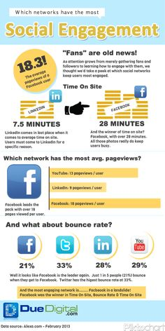 Infographic: Social Media User Engagement Across Platforms.  Facebook wins in this one. #socialmedia #infographics