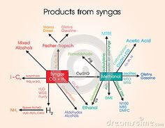 Syngas, or synthesis gas, is a fuel gas mixture consisting primarily of hydrogen, carbon monoxide, and very often some carbon dioxide. The name comes from its use as intermediates in creating synthetic natural gas and for producing ammonia or methanol. Syngas is usually a product of gasification