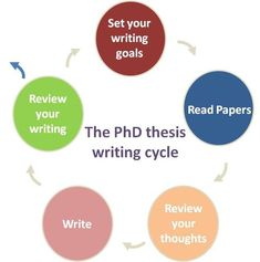 What is the #PhD #thesis writing cycle? #tips