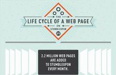 Interesting: Life Cycle of a Web Page on StumbleUpon