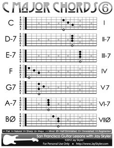 c major scale chords chart of 5th string root forms chords in 2019 guitar chords major. Black Bedroom Furniture Sets. Home Design Ideas