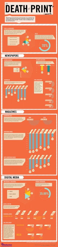 Get Satisfaction Infographic: The Death Of Print - Column Five Media