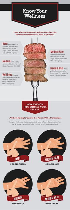 How to Cook Steak - Know Your Wellness