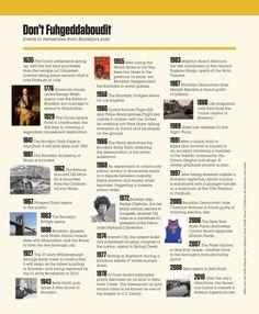 """Brooklyn New York history facts      Brooklyn:  Multicultural, tiene fabulosas vistas a Manhattan, barrios muy bien conservados, una historia llena de riqueza y una peculiar vida """"de barrio de New york    El St. Francis College, donde hacemos las clases y algunas actividades, tiene más de 150 años de historia y se encuentra en pleno centro de Brooklyn Height.    #WeLoveBS #inglés #idiomas #EstadosUnidos #EstatsUnits #USA #NewYork #NuevaYork #Brooklyn"""