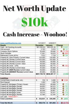 Up $10k in cash.  February 2017 net worth update.  Real estate investor and Blogger tracking to financial freedom.