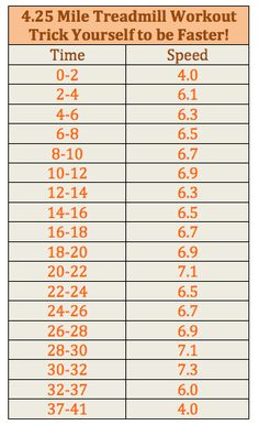 Treadmill Workout | Posted by: NewHowtoLoseBellyFat.com