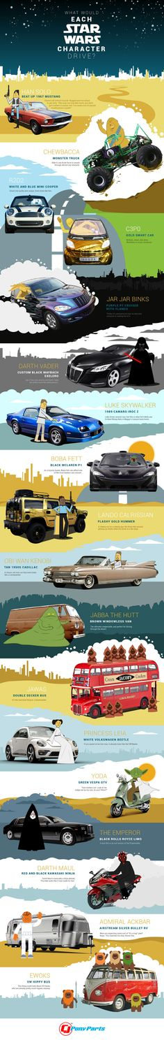 Which #cars would the characters of #StarWars drive? Check out this #infographic to see! <<< I always saw Lando in a Gold Cadillac meself...