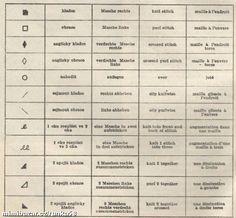 Tabulky pletařských znaků pro čtení schemat vzorů pro ruční pletení.V tabulce najdete současně přek...