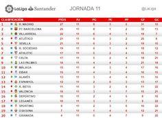 La Liga (Jornada 11): Clasificación