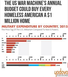 Washington, D.C. – In 2015, the United States spent more on its war machine than the next six countries combined, with a total of $596 billion spent on military expenditures. This week the U.S. House of Representatives passed its version of the annual National Defense Authorization Act (NDAA), with roughly $602 billion slated to be spent on military programs and armaments in the 2017 budget. To put this amount in perspective, the U.S. spent more on its military than the