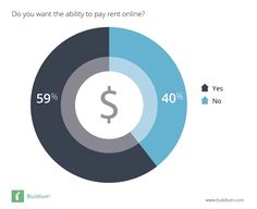 2016 Buildium American Renters Survey Report: 59% of renters would like the ability to pay rent online. Check out the full report!