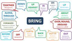Попробуйте навскидку вспомнить 3-4 фразовых сочетания с глаголом bring: уверены, это вам дастся без особого труда. Но не будем гадать и закрепим все возможные вариации.