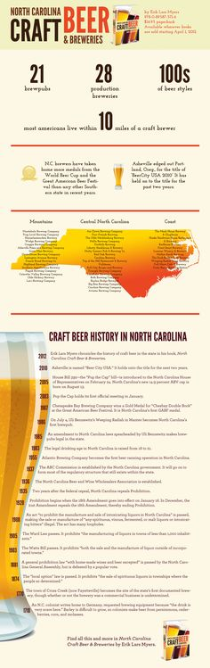 Infographics - North Carolina Craft Beer & Breweries