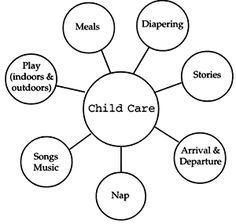 Image result for getting to know a child daycare