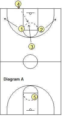 Basketball Press Offense - Press Break, Coach's Clipboard Basketball Coaching and Playbook - Carolin Basketball Tricks, Basketball Practice, Basketball Plays, Basketball Workouts, Basketball Skills, Coaching Volleyball, Basketball Quotes, Basketball Coach, Basketball Shooting