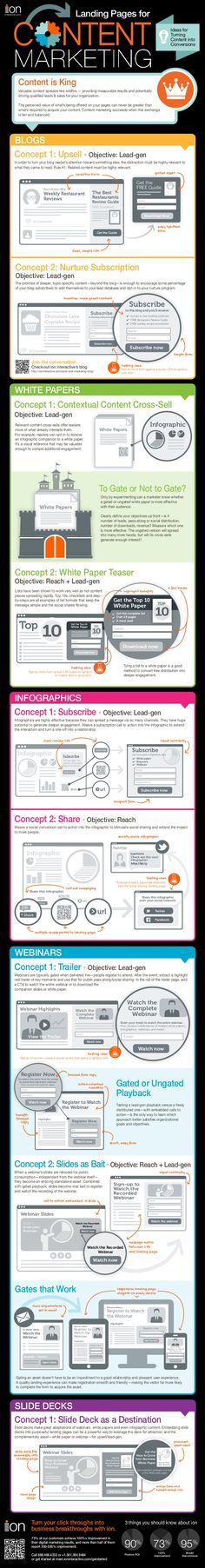 10 Landing Pages that Convert for Content Marketing #Infographic