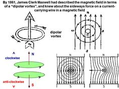 Appendix 4. Spin, electricity and magnetism: the extra-terrestrials are teaching us about homopolar motors, and how they may be used to generate DC or AC electricity in a clean and efficient fashion  By Dr. Horace R. Drew