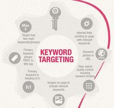 #OnPage #Optimization - Here are the page optimization factors that can affect its search visibility! #SEOCompanyinPune