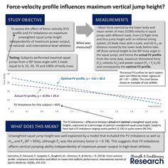 For any athlete it is possible to establish a force-velocity profile (FV) during the vertical jumping movement.  The FV profile can be found by measuring the mean force exerted into the ground and the mean velocity of the center of mass during both unweighted squat jumps and jump squats with a range of loads.  Plotting all of these values on a graph provides a line. The gradient of this line is the FV profile. Using the formula derived from the line allows us to then produce theoretical…