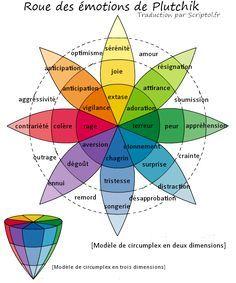 Construit d'après les travaux du psychologue américain Robert Plutchik, la roue des émotions est un modèle des émotions humaines et peut facilement servir à définir des personnages, ainsi que leur …