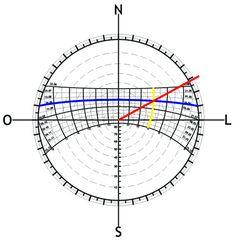 Carta solar dados