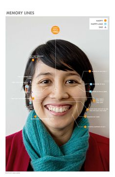 Photo infographic. The text is very neatly aligned and arranged. There is a photograph of a women and some text to guide the user, in this case, about memory lines when you age.